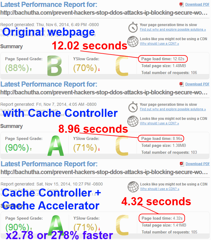 gtmetrix result shows webpage speed up greatly improved